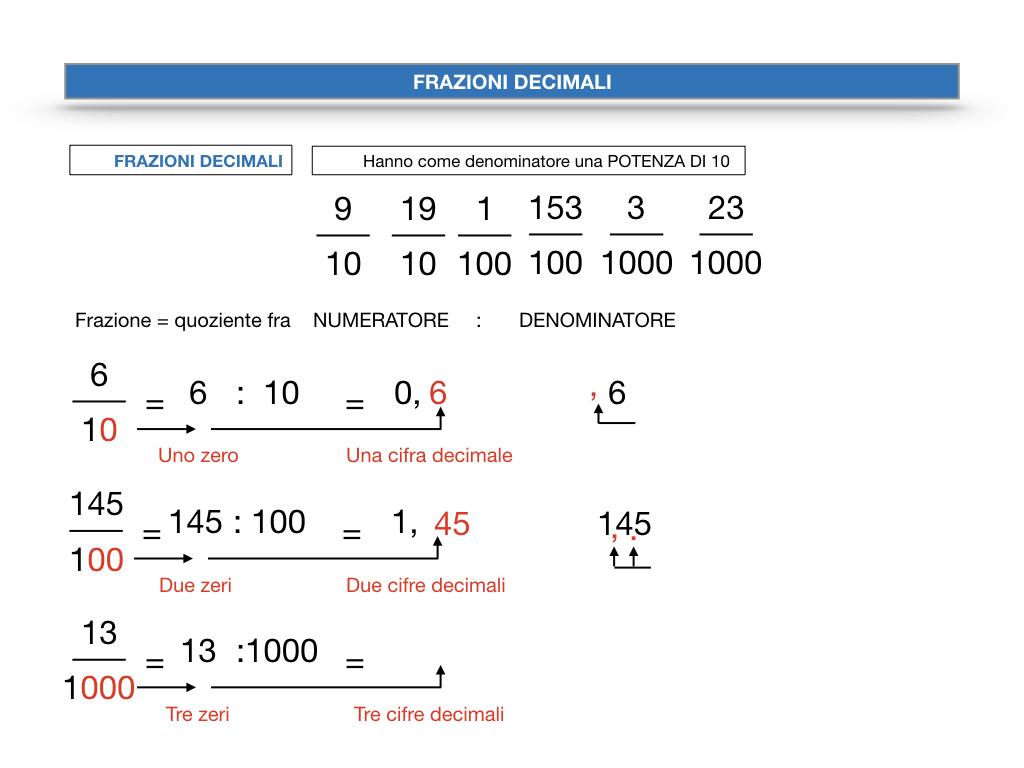 FRAZIONI DECIMALI_SIMULAZIONE.035