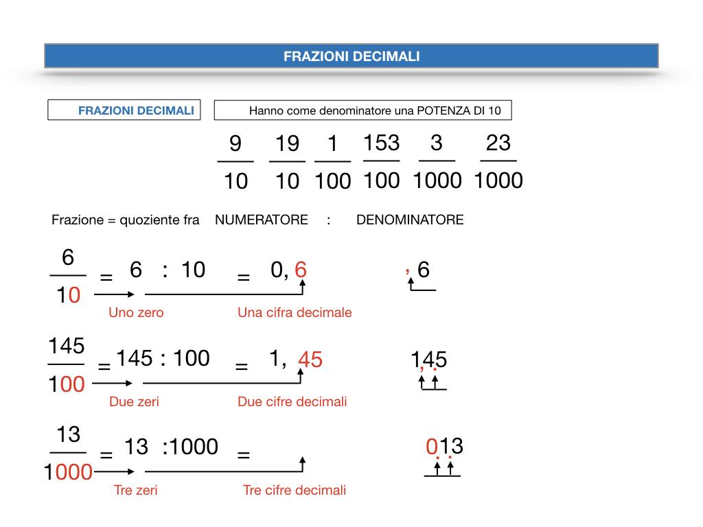 FRAZIONI DECIMALI_SIMULAZIONE.039