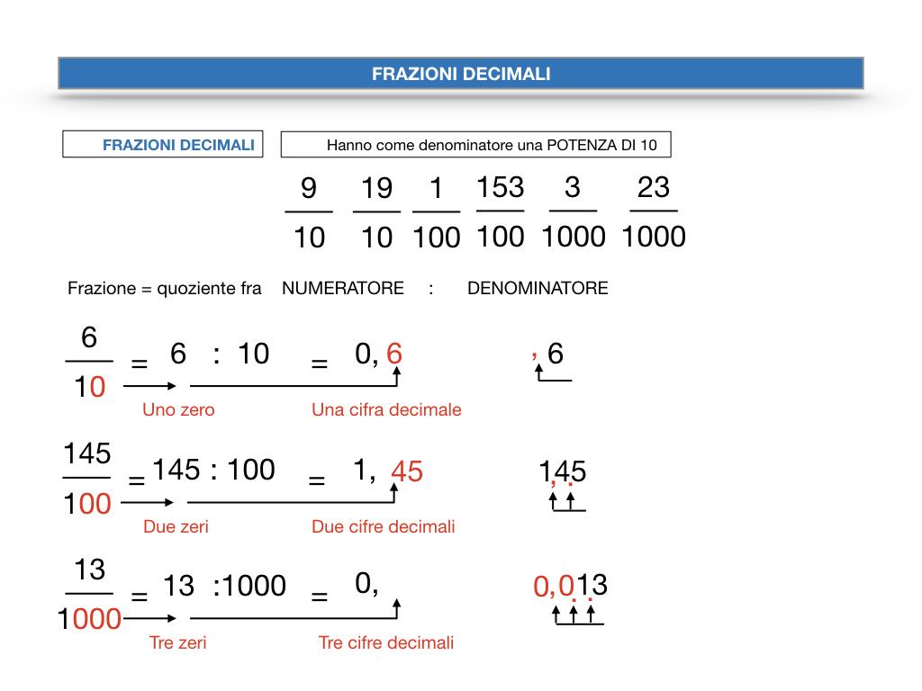 FRAZIONI DECIMALI_SIMULAZIONE.043