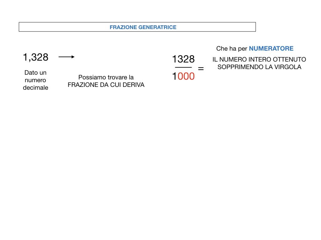 FRAZIONI DECIMALI_SIMULAZIONE.063