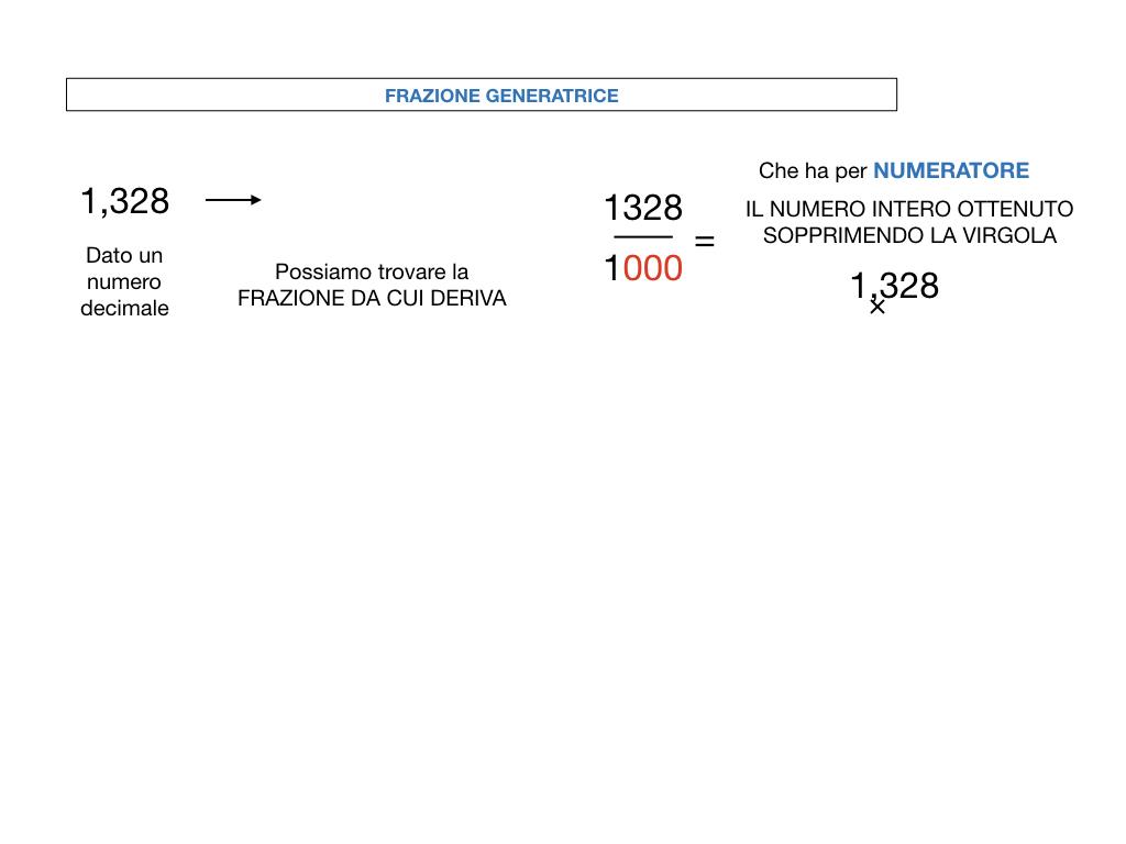 FRAZIONI DECIMALI_SIMULAZIONE.065