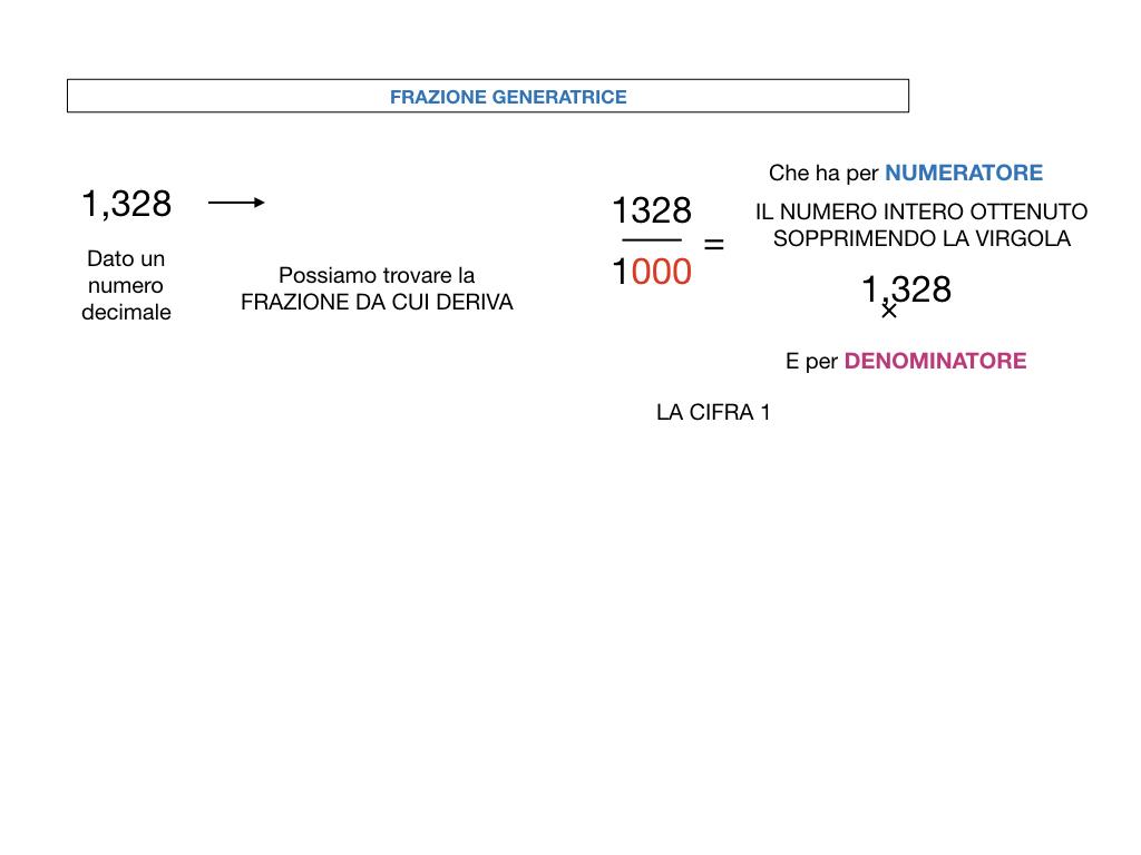 FRAZIONI DECIMALI_SIMULAZIONE.067