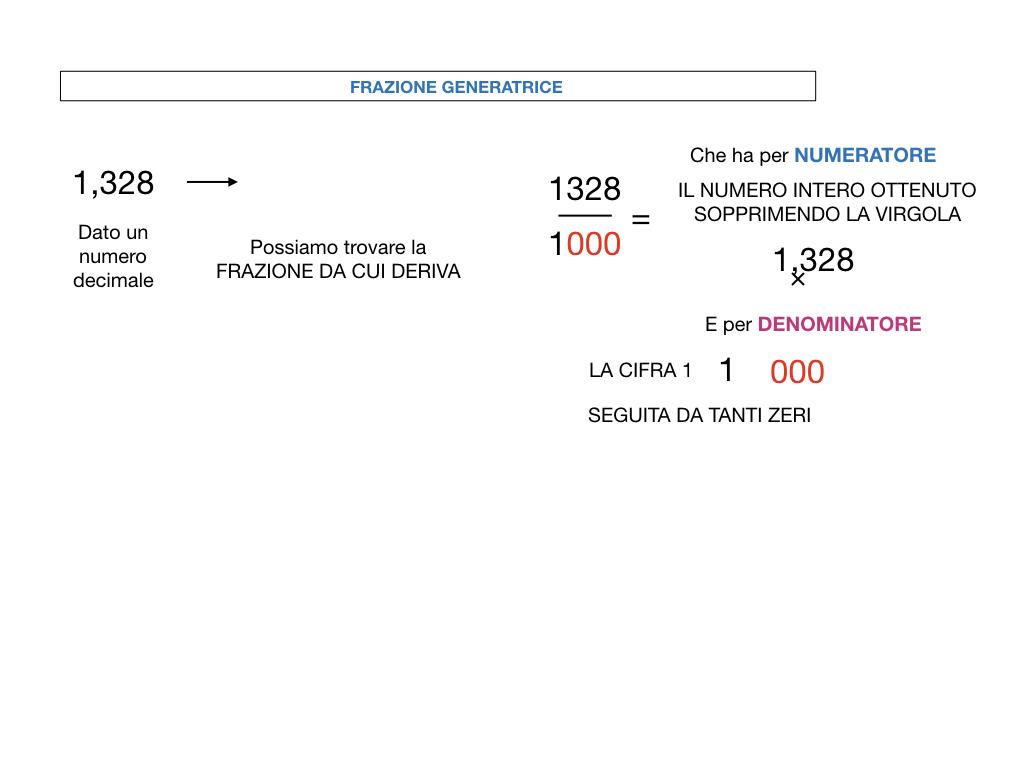 FRAZIONI DECIMALI_SIMULAZIONE.069
