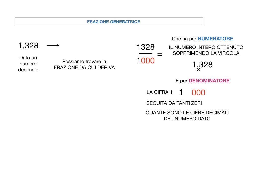 FRAZIONI DECIMALI_SIMULAZIONE.070