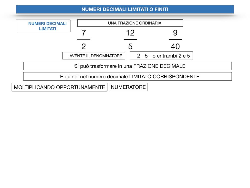 NUMERI DECIMALI LIMITATI_SIMULAZIONE.058