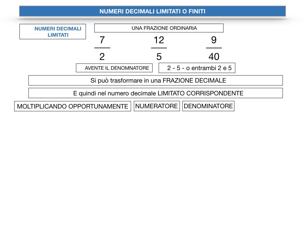 NUMERI DECIMALI LIMITATI_SIMULAZIONE.059