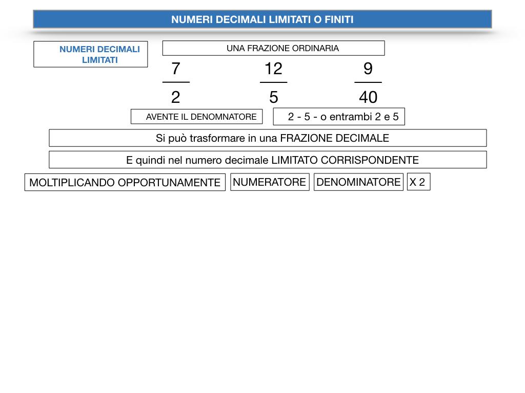 NUMERI DECIMALI LIMITATI_SIMULAZIONE.060