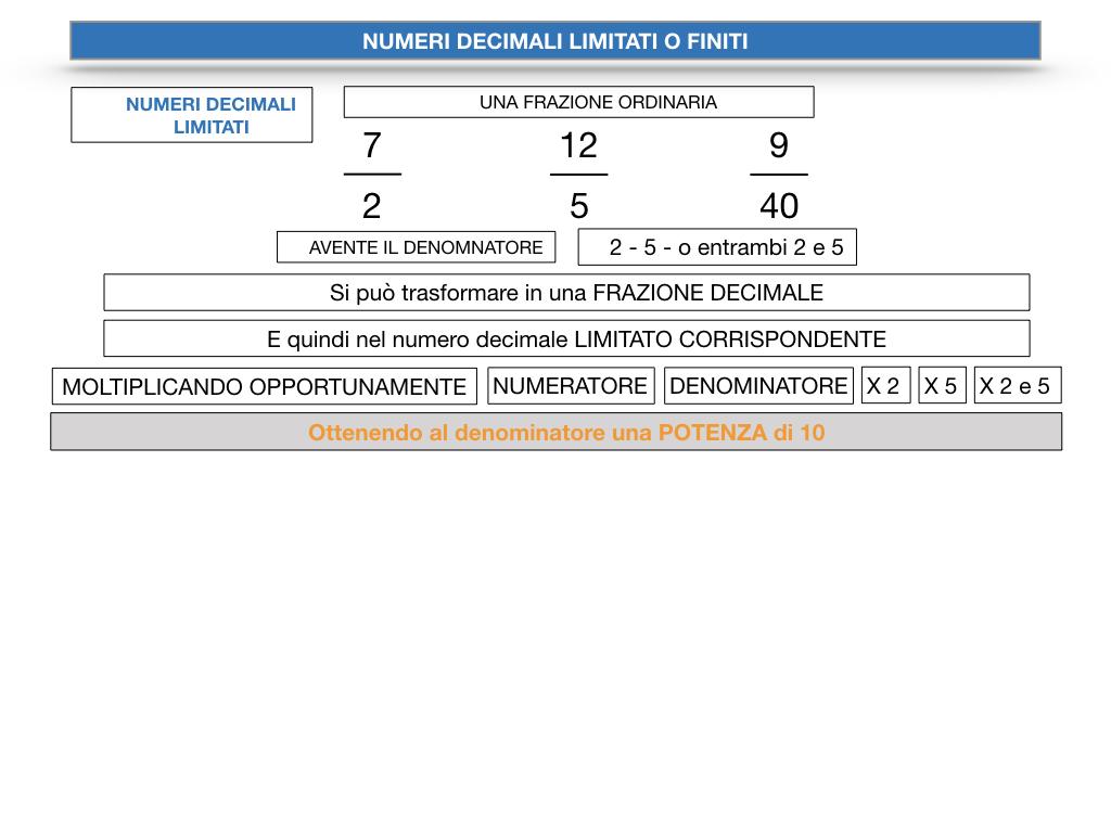 NUMERI DECIMALI LIMITATI_SIMULAZIONE.063