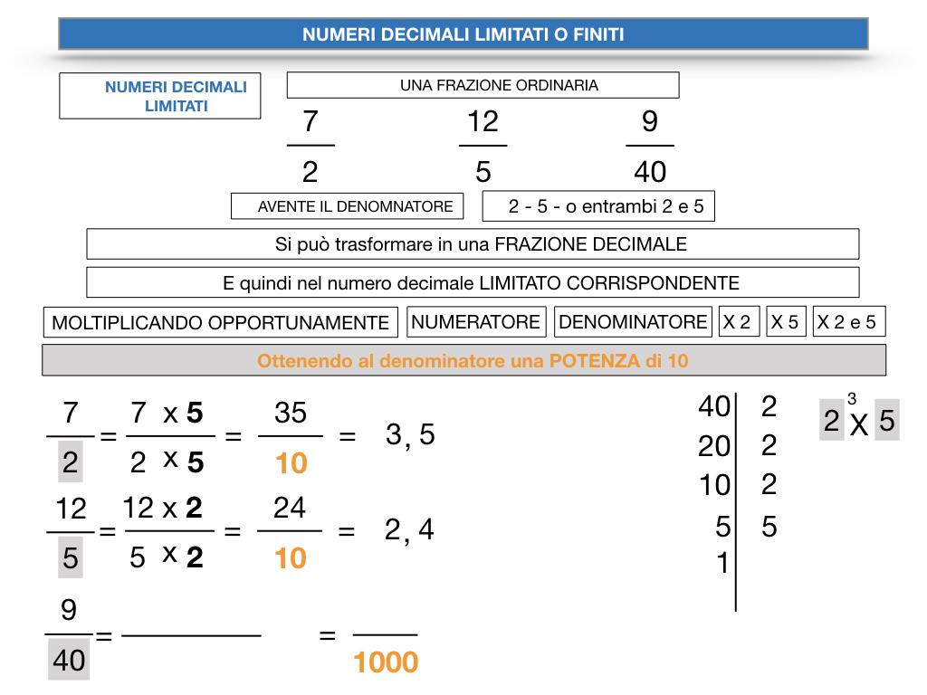 NUMERI DECIMALI LIMITATI_SIMULAZIONE.083