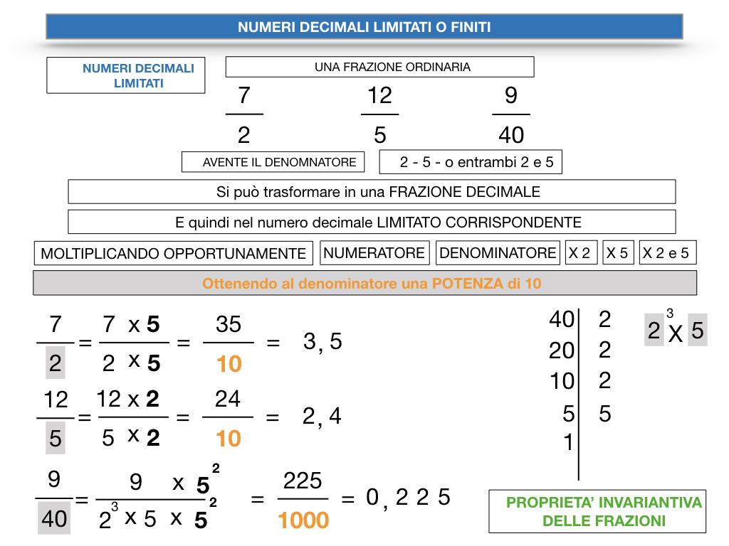 NUMERI DECIMALI LIMITATI_SIMULAZIONE.094