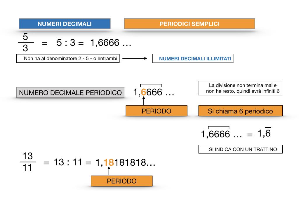 NUMERI DECIMALI PERIODICI SEMPLICI_SIMULAZIONE.019