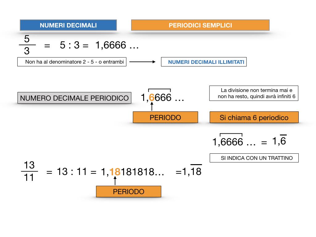 NUMERI DECIMALI PERIODICI SEMPLICI_SIMULAZIONE.020