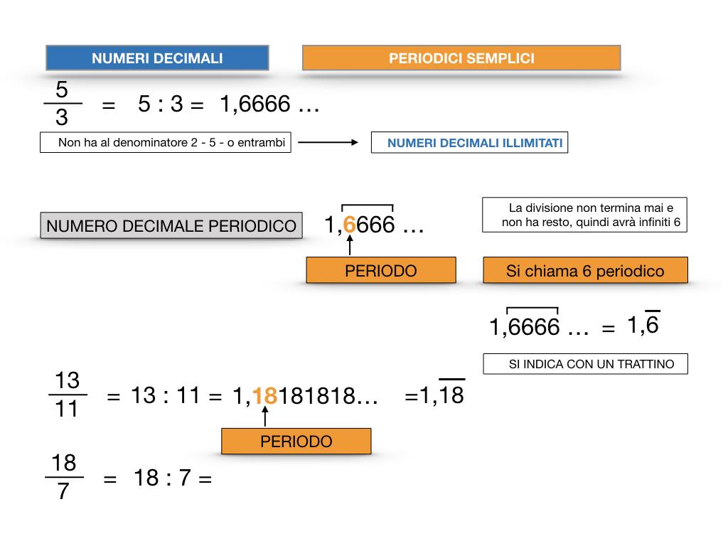 NUMERI DECIMALI PERIODICI SEMPLICI_SIMULAZIONE.022