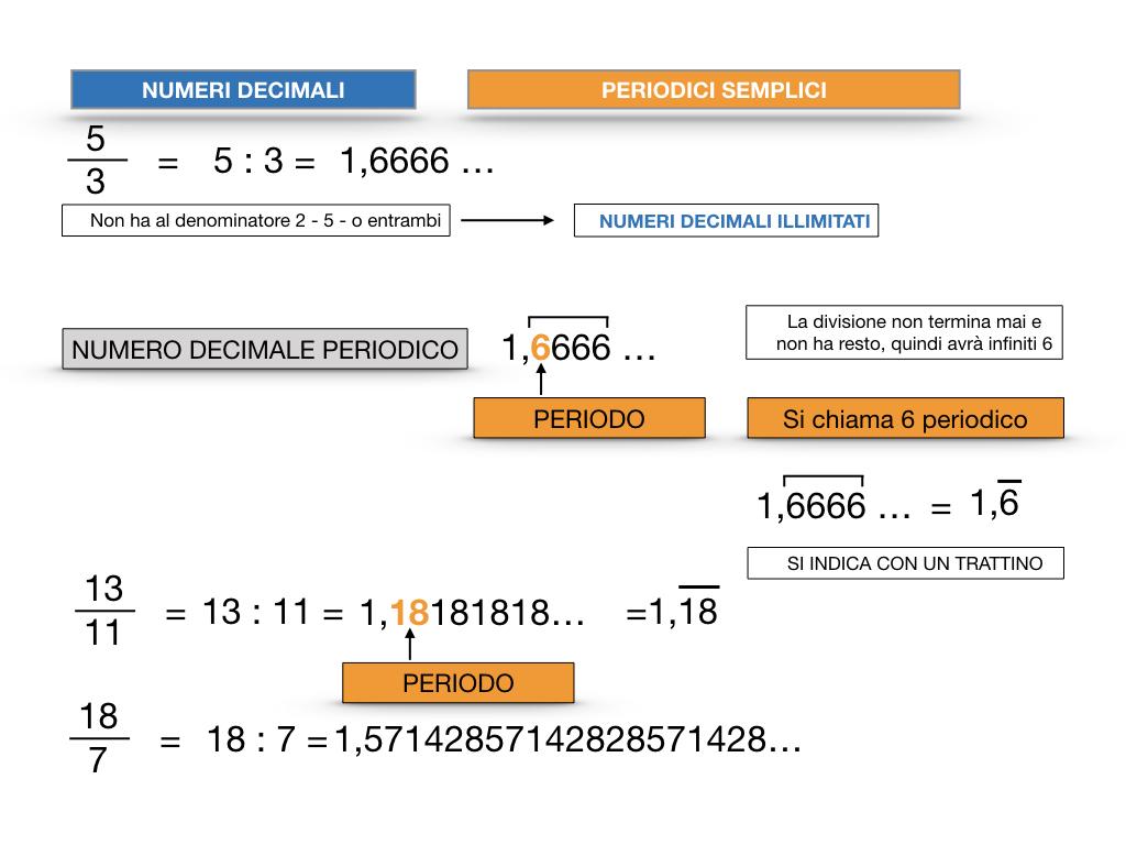 NUMERI DECIMALI PERIODICI SEMPLICI_SIMULAZIONE.023