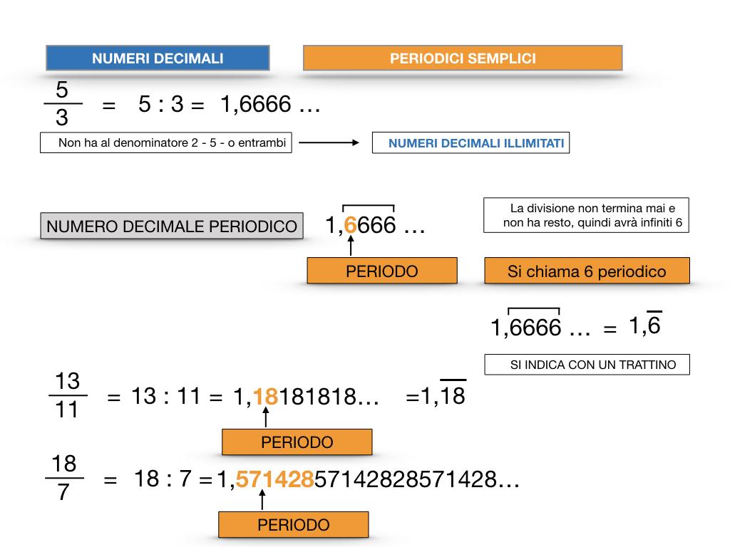 NUMERI DECIMALI PERIODICI SEMPLICI_SIMULAZIONE.024