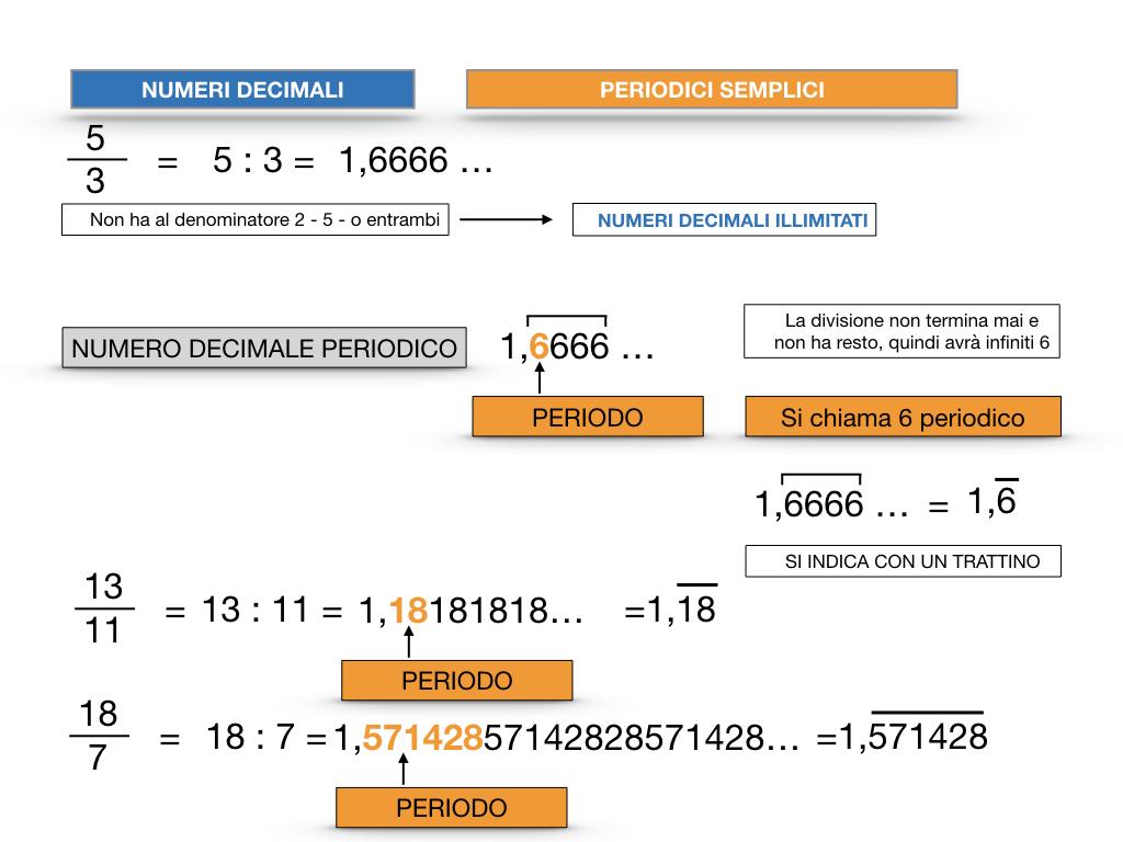 NUMERI DECIMALI PERIODICI SEMPLICI_SIMULAZIONE.025