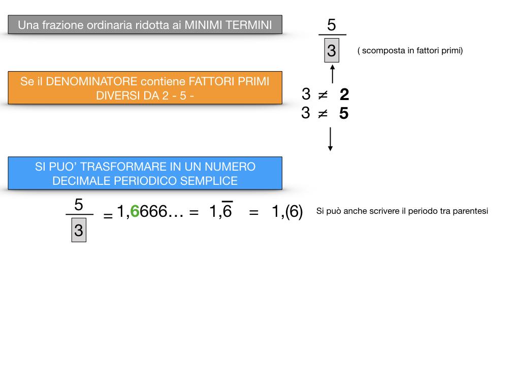 NUMERI DECIMALI PERIODICI SEMPLICI_SIMULAZIONE.052