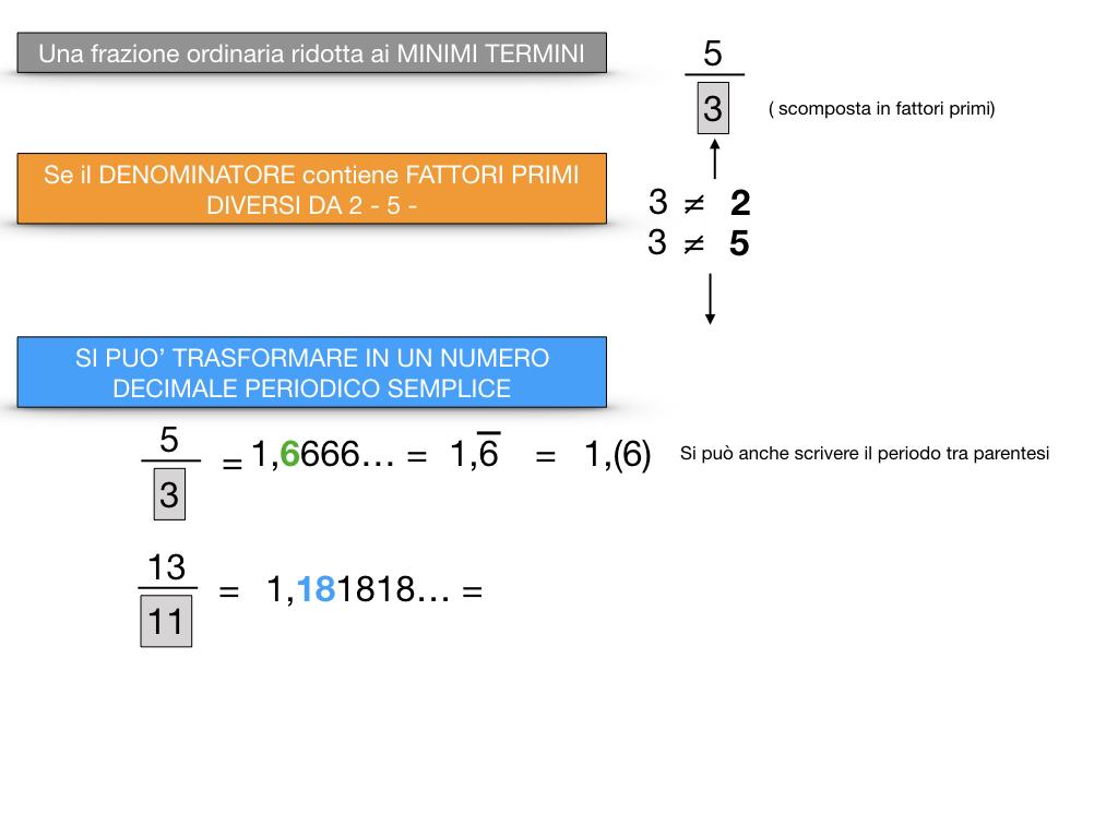 NUMERI DECIMALI PERIODICI SEMPLICI_SIMULAZIONE.054