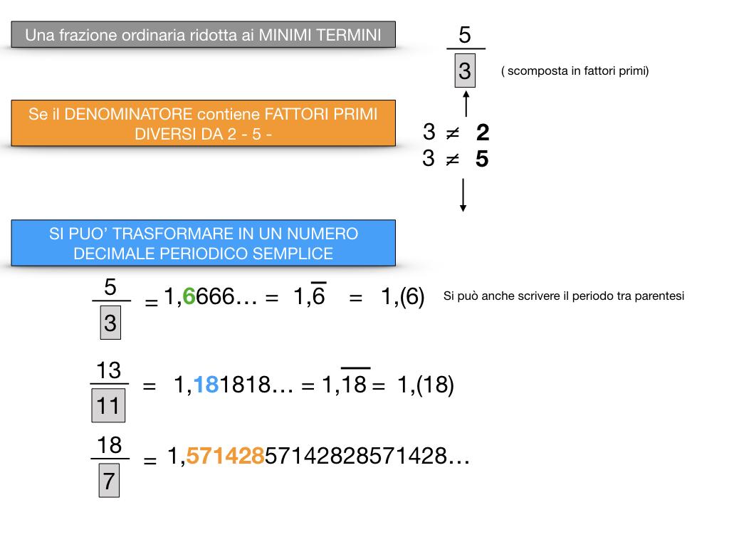 NUMERI DECIMALI PERIODICI SEMPLICI_SIMULAZIONE.058