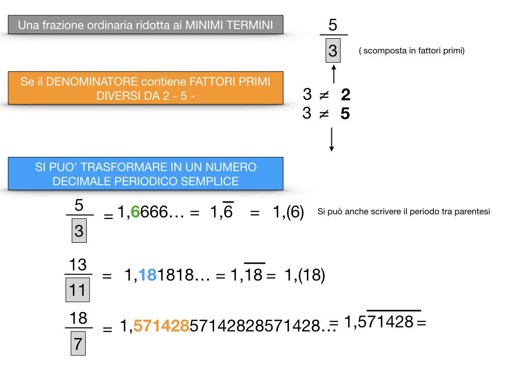 NUMERI DECIMALI PERIODICI SEMPLICI_SIMULAZIONE.059