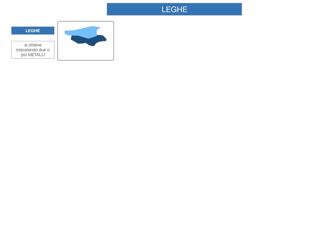 2. LEGHE E SUPERLEGHE_SIMULAZIONE.004