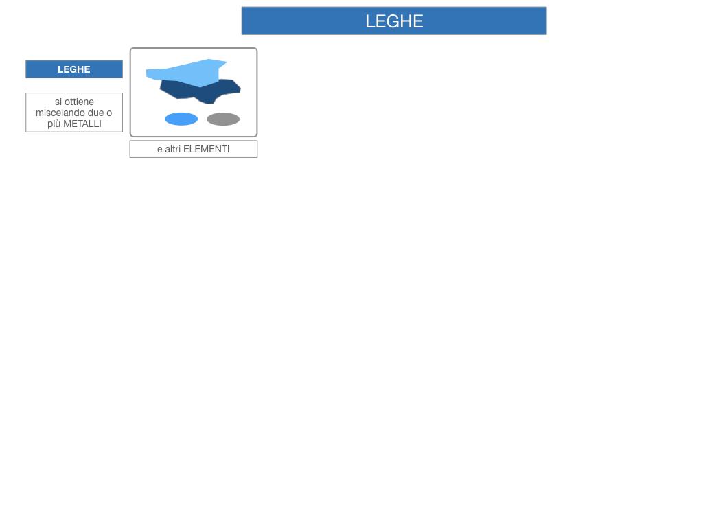 2. LEGHE E SUPERLEGHE_SIMULAZIONE.005