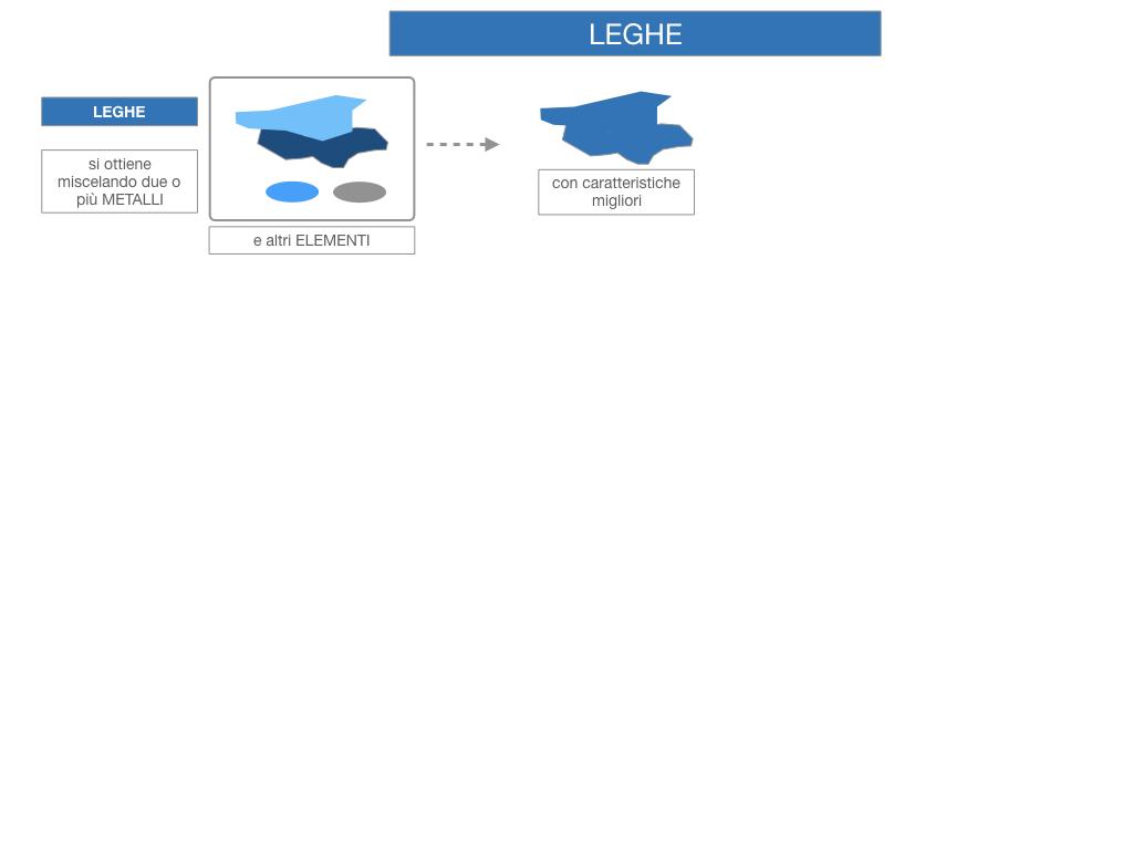2. LEGHE E SUPERLEGHE_SIMULAZIONE.006