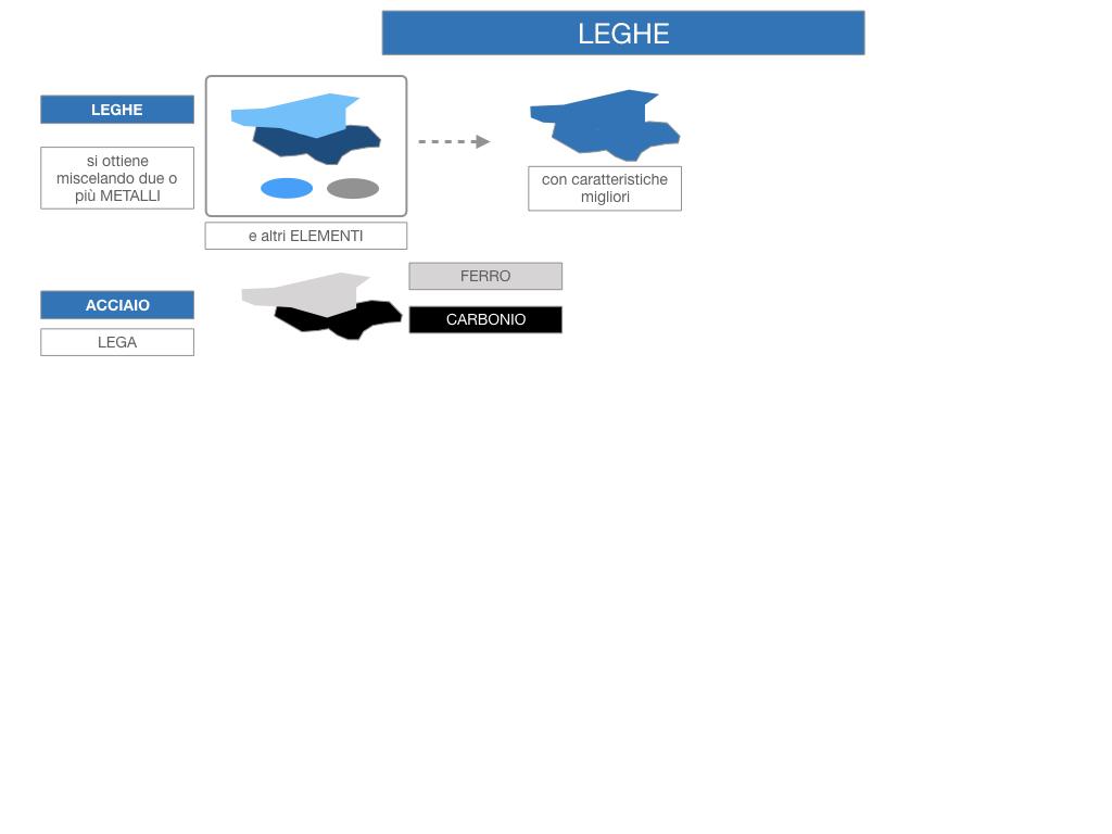 2. LEGHE E SUPERLEGHE_SIMULAZIONE.009