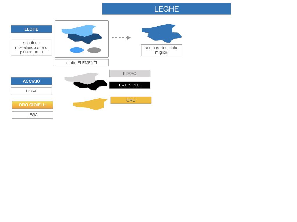 2. LEGHE E SUPERLEGHE_SIMULAZIONE.011