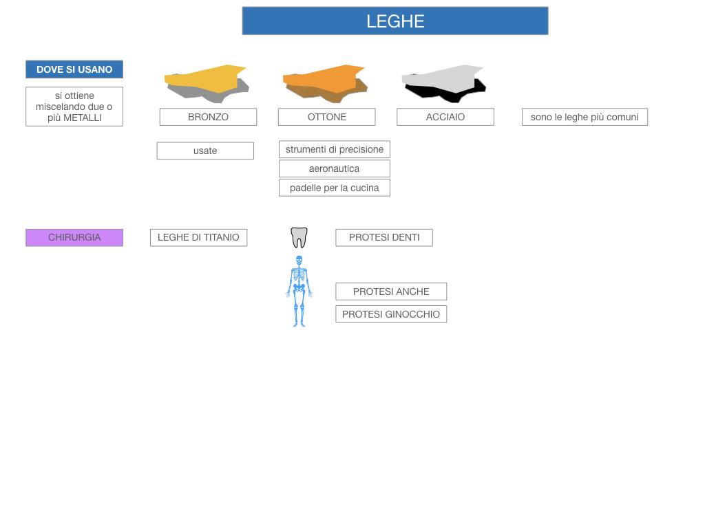 2. LEGHE E SUPERLEGHE_SIMULAZIONE.050