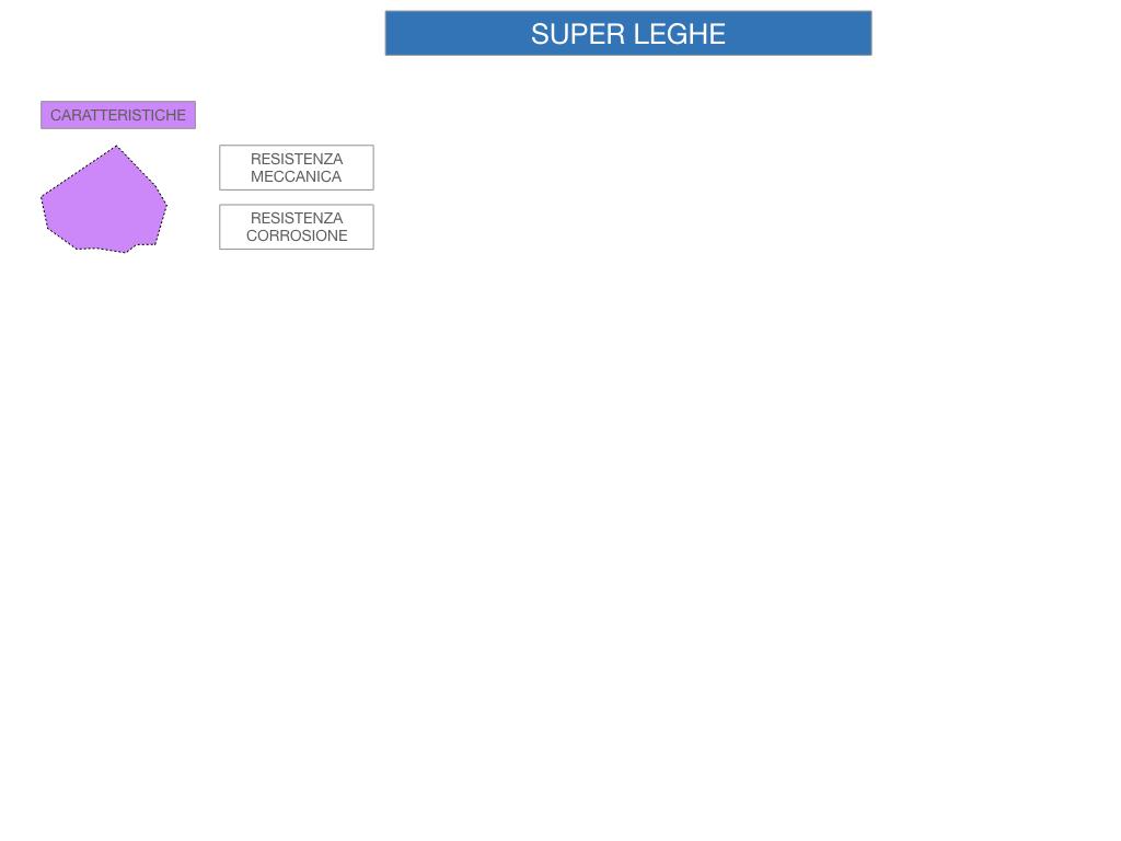 2. LEGHE E SUPERLEGHE_SIMULAZIONE.053