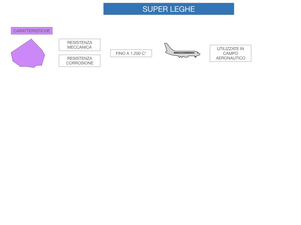 2. LEGHE E SUPERLEGHE_SIMULAZIONE.055
