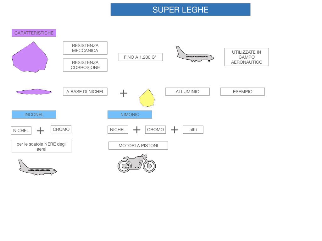 2. LEGHE E SUPERLEGHE_SIMULAZIONE.064