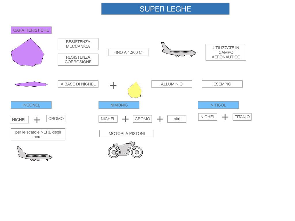 2. LEGHE E SUPERLEGHE_SIMULAZIONE.066