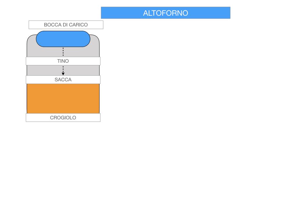 3. LA SIDERURGIA-ACCIAIERIA_SIMULAZIONE.041