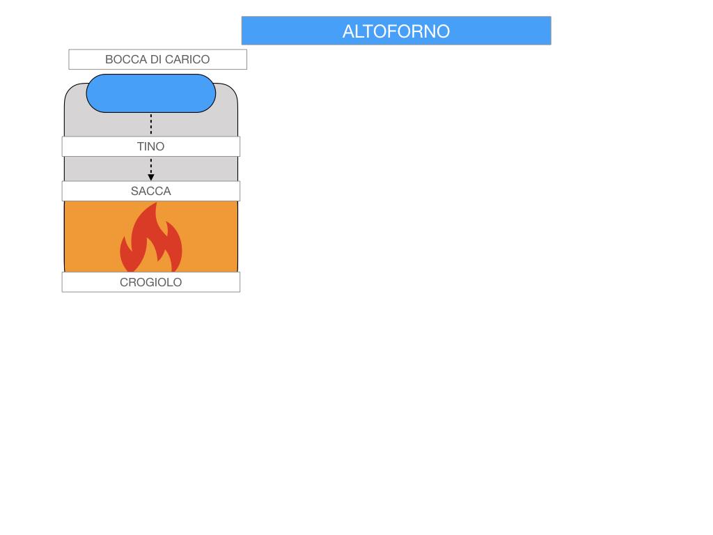 3. LA SIDERURGIA-ACCIAIERIA_SIMULAZIONE.042