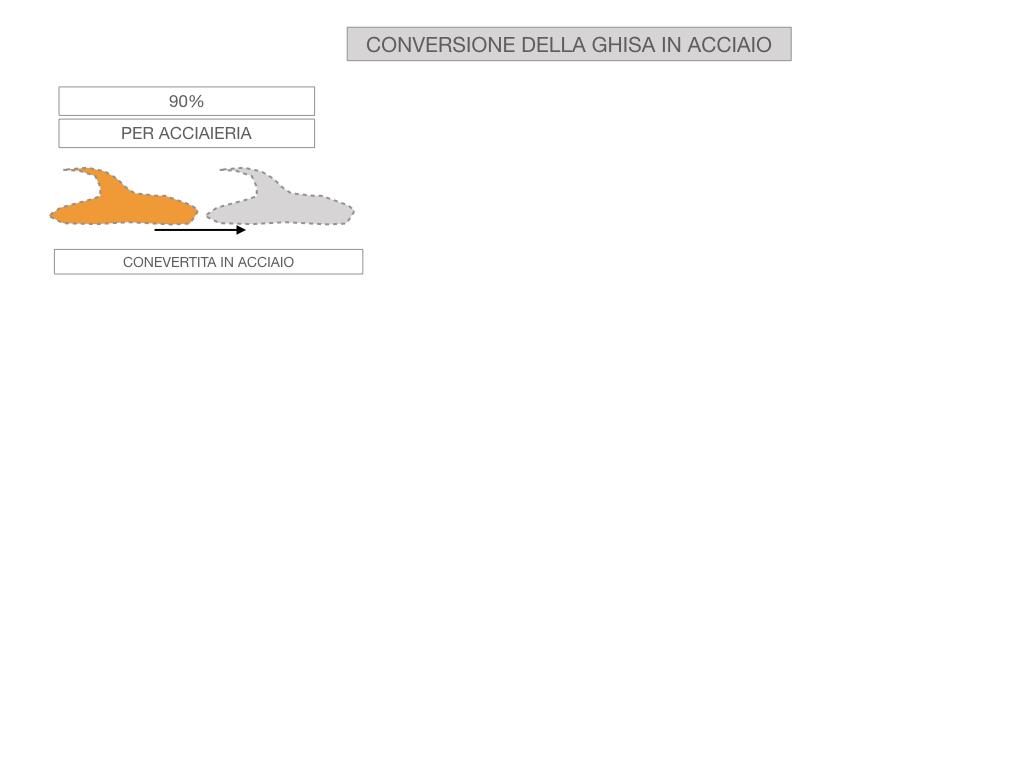 3. LA SIDERURGIA-ACCIAIERIA_SIMULAZIONE.055