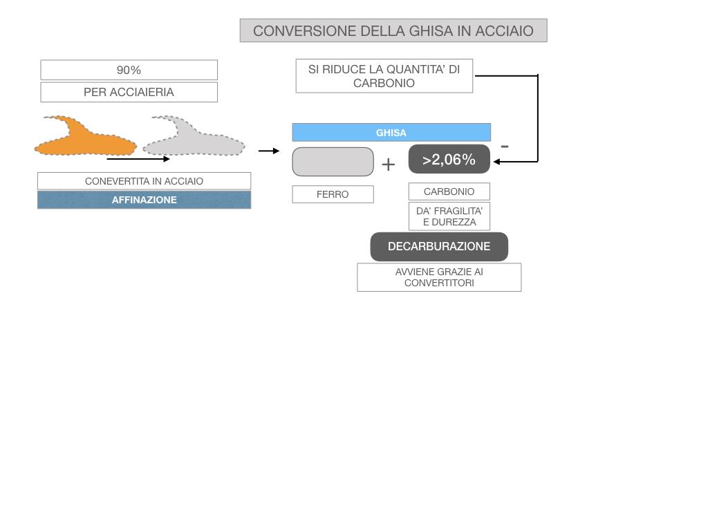 3. LA SIDERURGIA-ACCIAIERIA_SIMULAZIONE.060