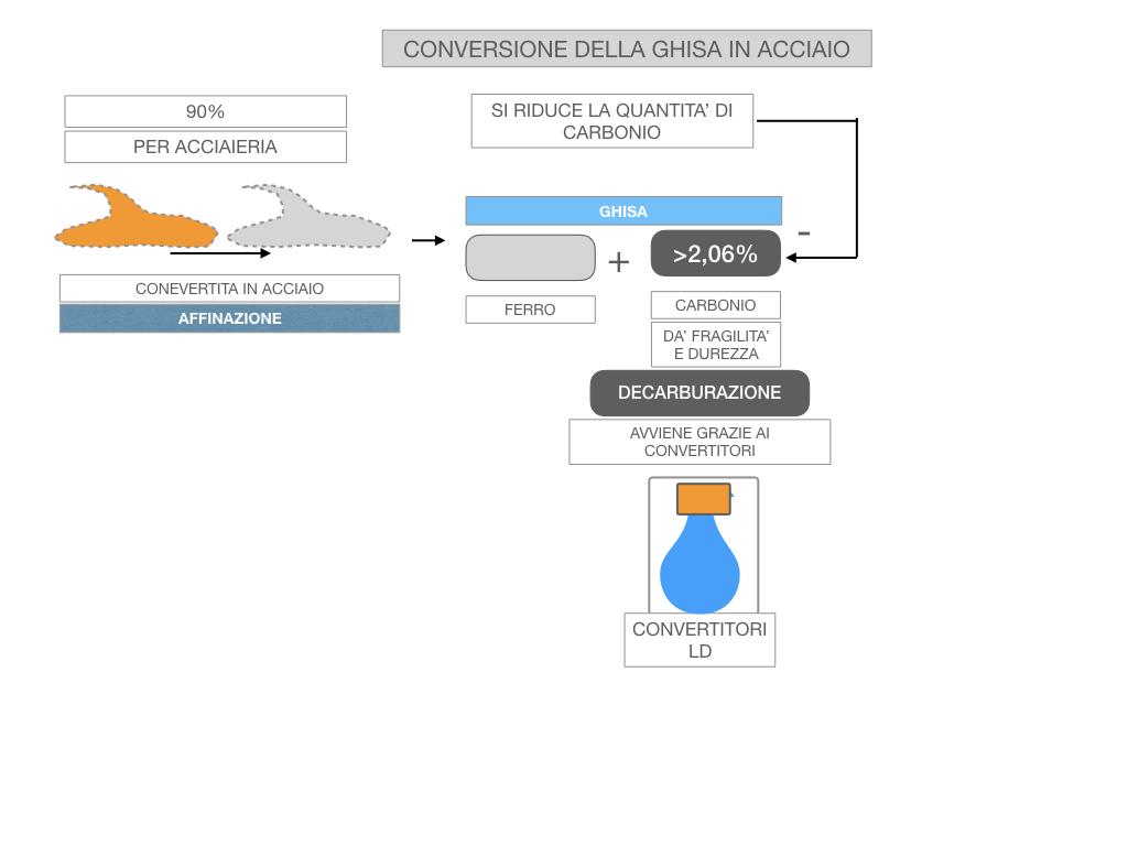 3. LA SIDERURGIA-ACCIAIERIA_SIMULAZIONE.061