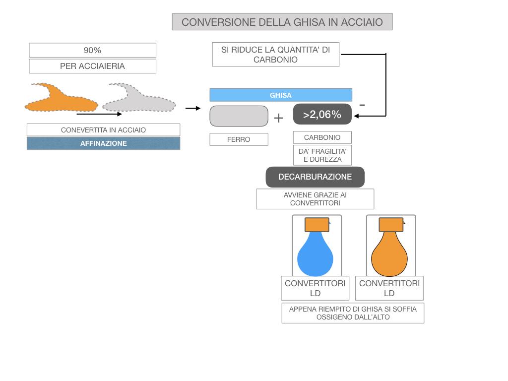 3. LA SIDERURGIA-ACCIAIERIA_SIMULAZIONE.062