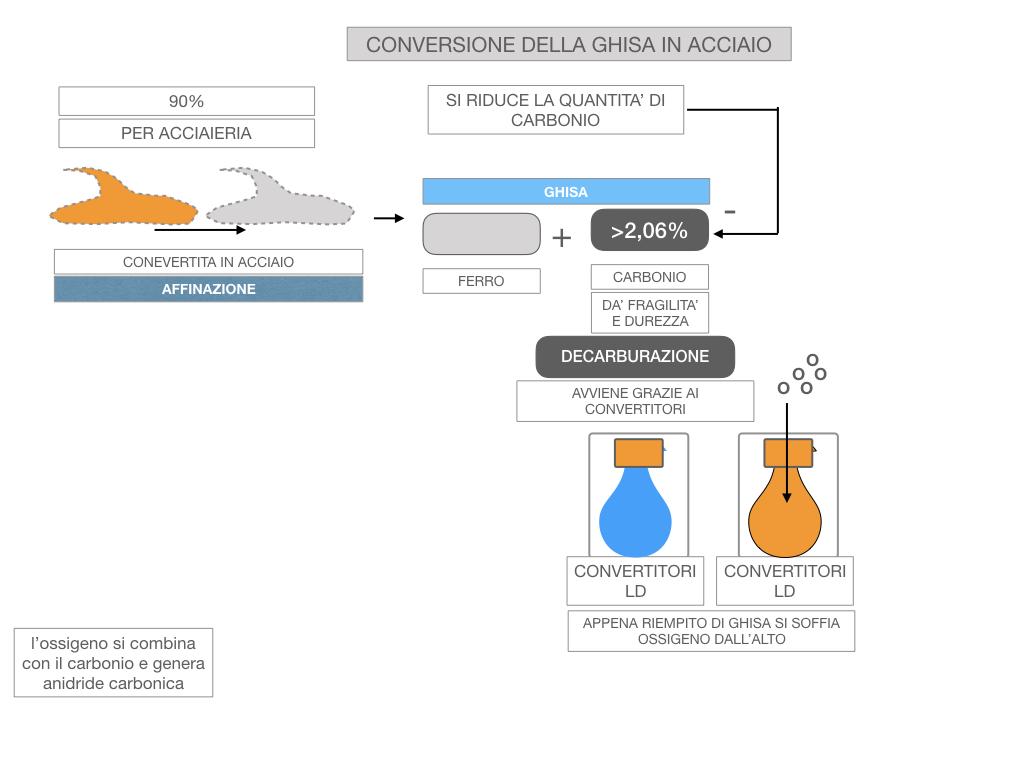 3. LA SIDERURGIA-ACCIAIERIA_SIMULAZIONE.064