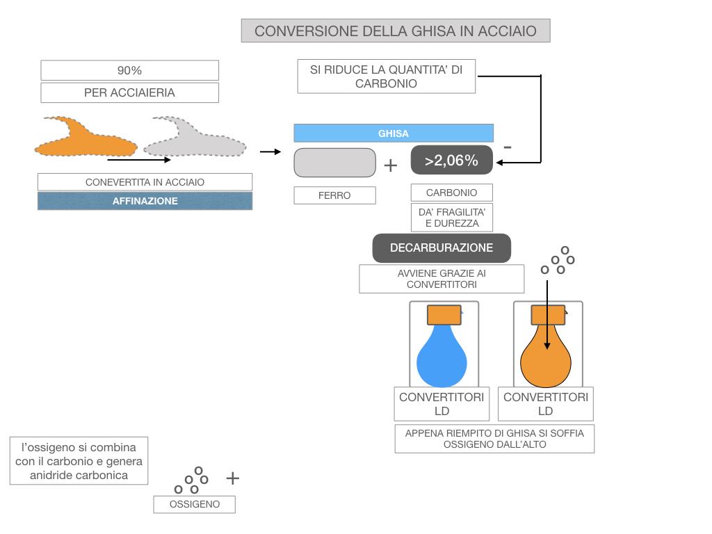 3. LA SIDERURGIA-ACCIAIERIA_SIMULAZIONE.065