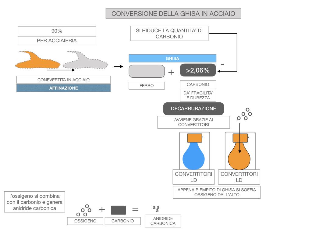 3. LA SIDERURGIA-ACCIAIERIA_SIMULAZIONE.067