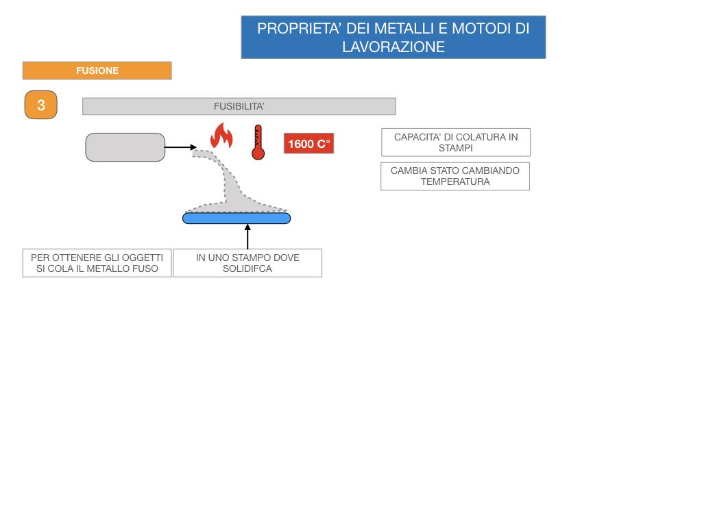 5. LE LAVORAZIONI DEI METALLI_SIMULAZIONE.015
