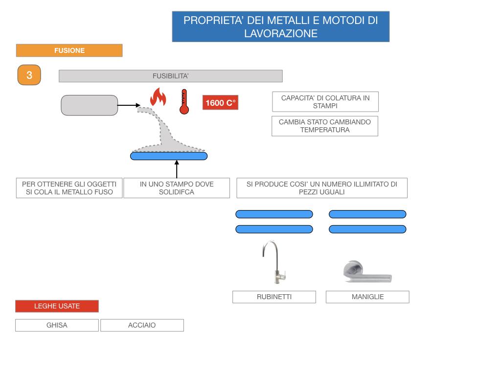 5. LE LAVORAZIONI DEI METALLI_SIMULAZIONE.021