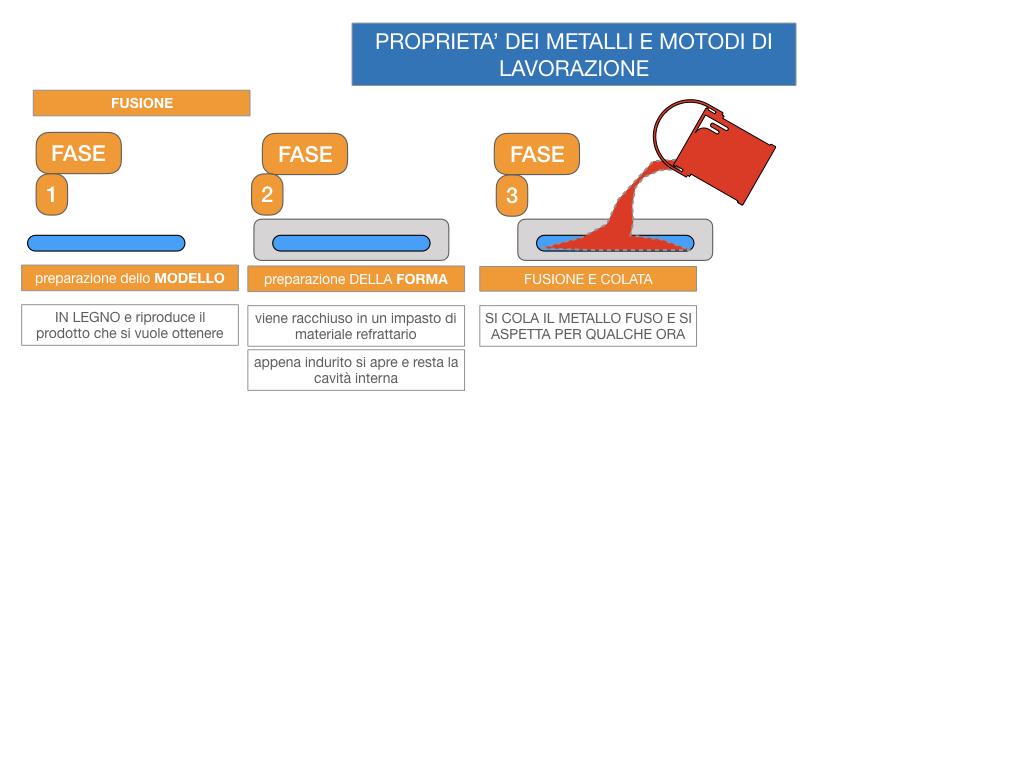5. LE LAVORAZIONI DEI METALLI_SIMULAZIONE.039