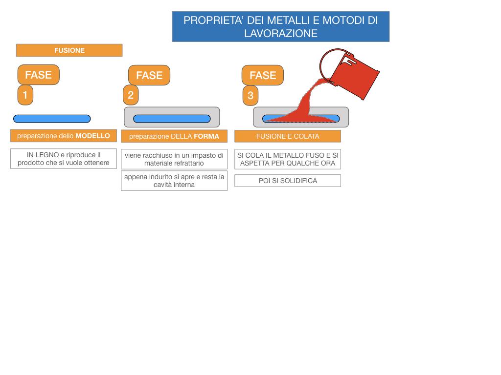5. LE LAVORAZIONI DEI METALLI_SIMULAZIONE.040