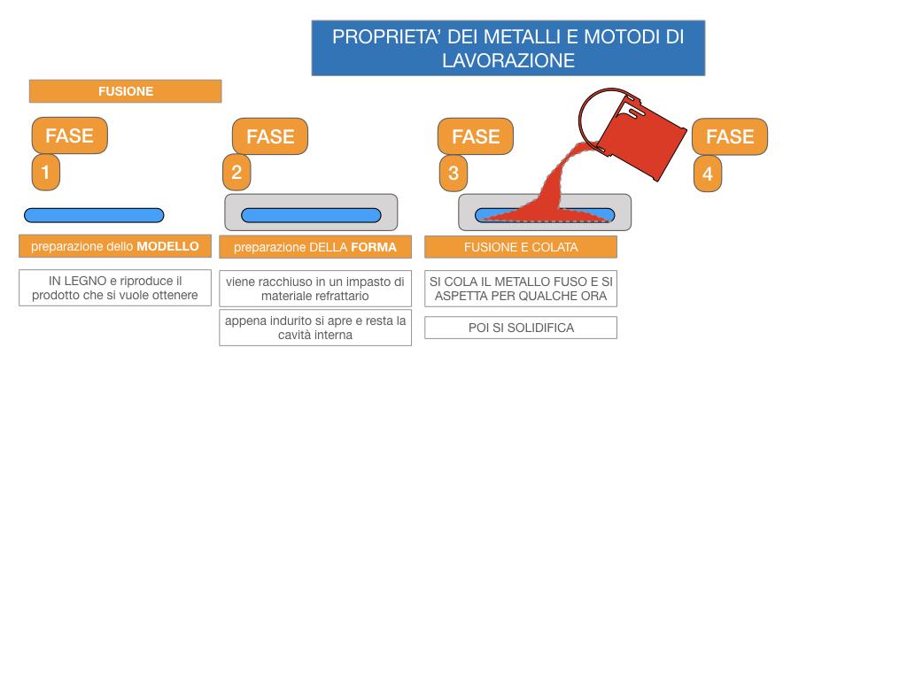 5. LE LAVORAZIONI DEI METALLI_SIMULAZIONE.041