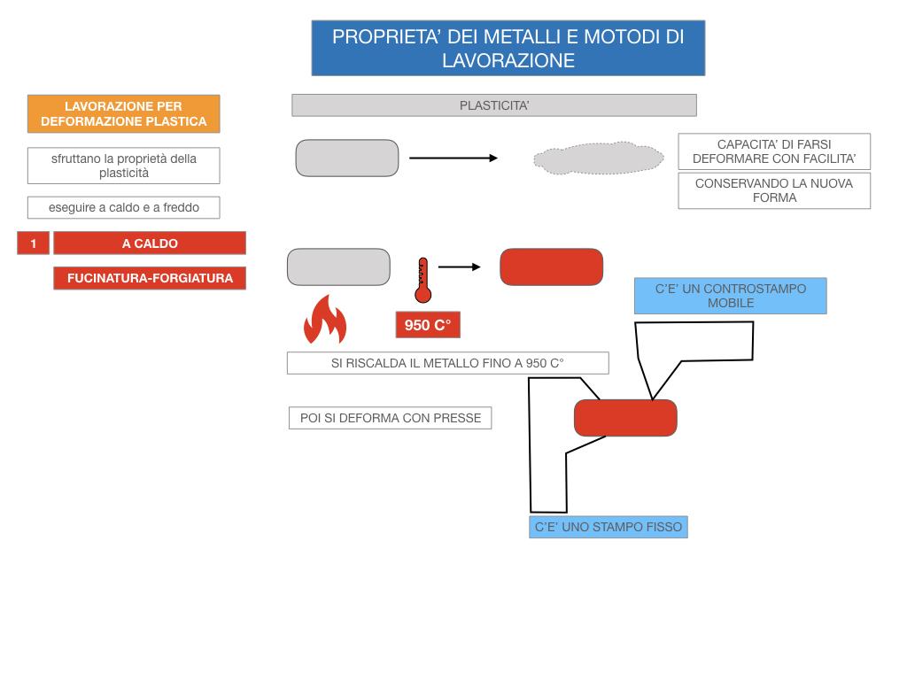 5. LE LAVORAZIONI DEI METALLI_SIMULAZIONE.057