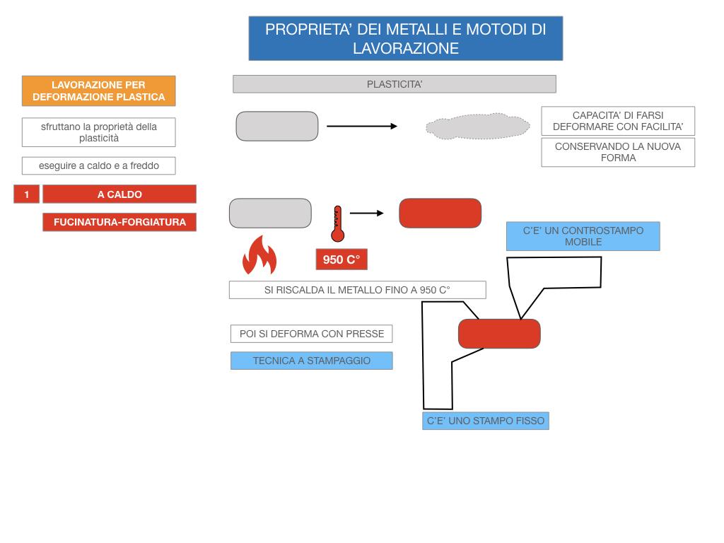 5. LE LAVORAZIONI DEI METALLI_SIMULAZIONE.058
